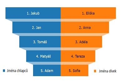 Jaká jsou nejčastější jména dětí?